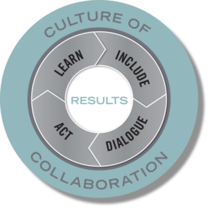 culture of collaboration: learn, include, dialogue, act = results